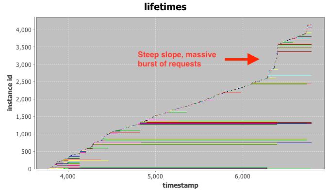 trace_lifetimes