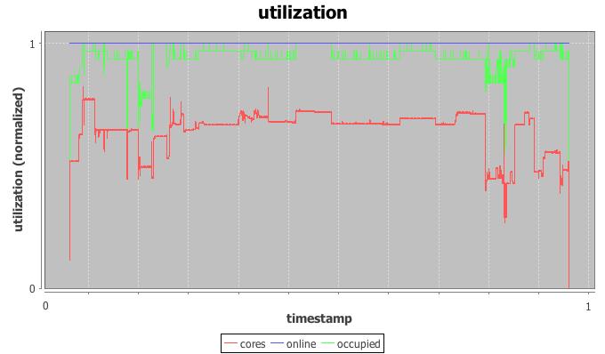 trace_utilization